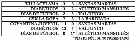 Resultados Jornada 2 Torneo de Fútbol