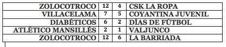 Resultados Jornada 1 Torneo de Fútbol